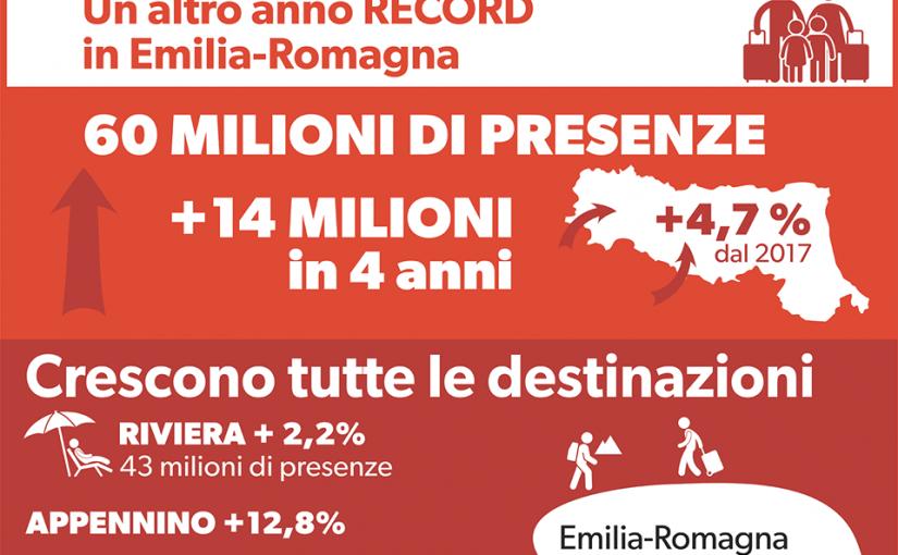 Turismo, un altro anno record per l'Emilia-Romagna